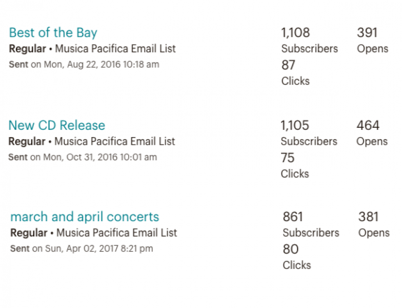 Achieving click-to-open rates of up to 22% for Musica Pacifica's newsletters. For comparison, GetResponse's 2017 email benchmarks found an average CTOR of 15.5% for newsletters, and 18% overall for lists of this size.